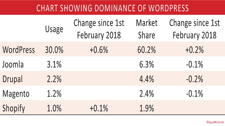 wordpress-dominance-over-other-CMS