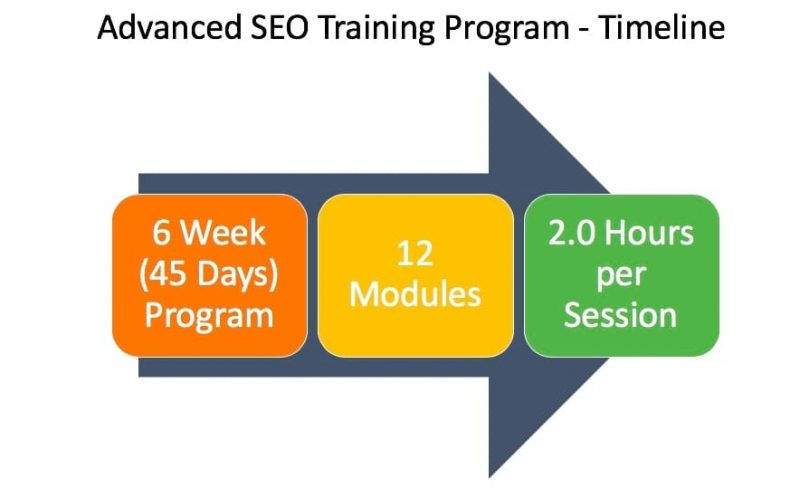 Advanced SEO Training